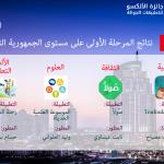 تونس تشارك في الدورة الثانية لجائزة الألسكو للتطبيقات الجوالة