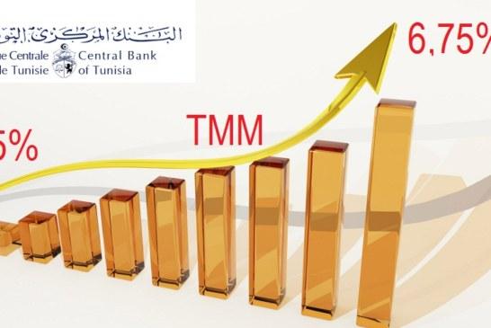 الترفيع في نسبة الفائدة المديرية للبنك المركزي من 5,75٪ إلى 6,75٪